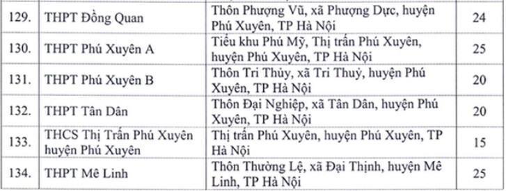 Danh sách địa điểm thi tốt nghiệp THPT năm 2020 tại Hà Nội