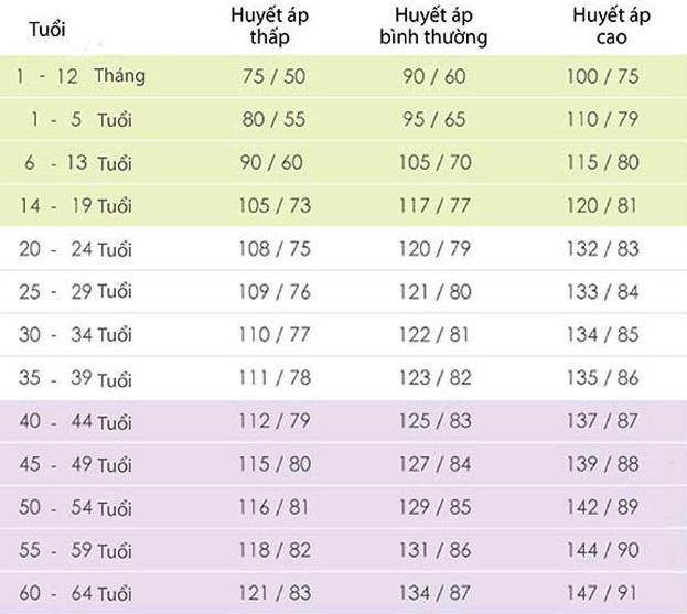 Bảng chỉ số huyết áp theo độ tuổi