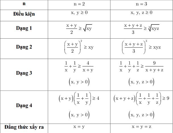 Bất đẳng thức Cauchy (Côsi)