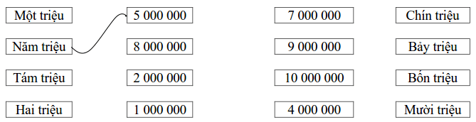 Phiếu bài tập Toán lớp 4 – Tuần 2-2