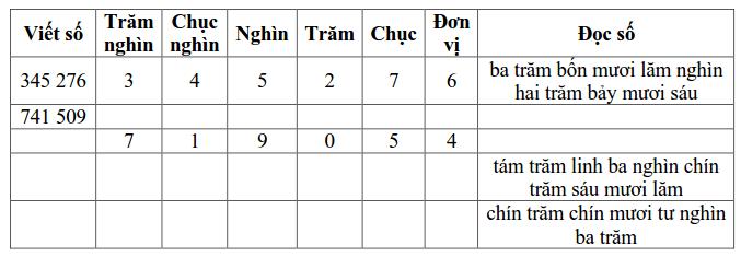 Phiếu bài tập Toán lớp 4 – Tuần 2