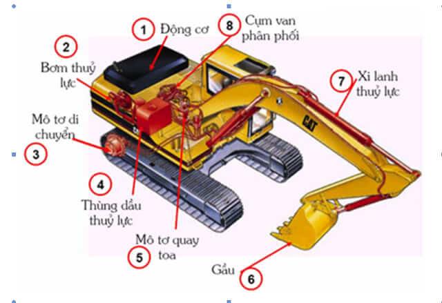 Mô tả hệ thống thủy lực của máy xúc đào